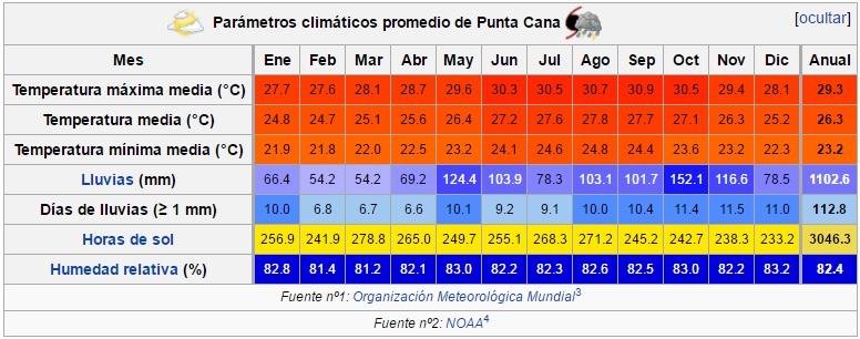 Clima_Punta_Cana
